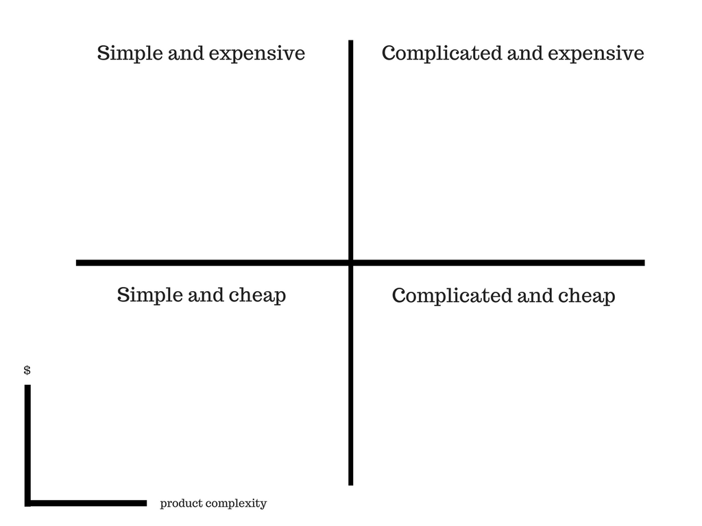 matrix simple cheap complicated expensive