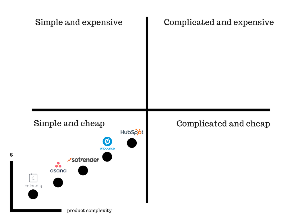 simple and cheap services matrix