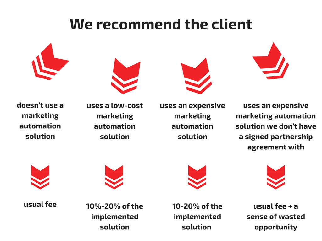 client recommendations