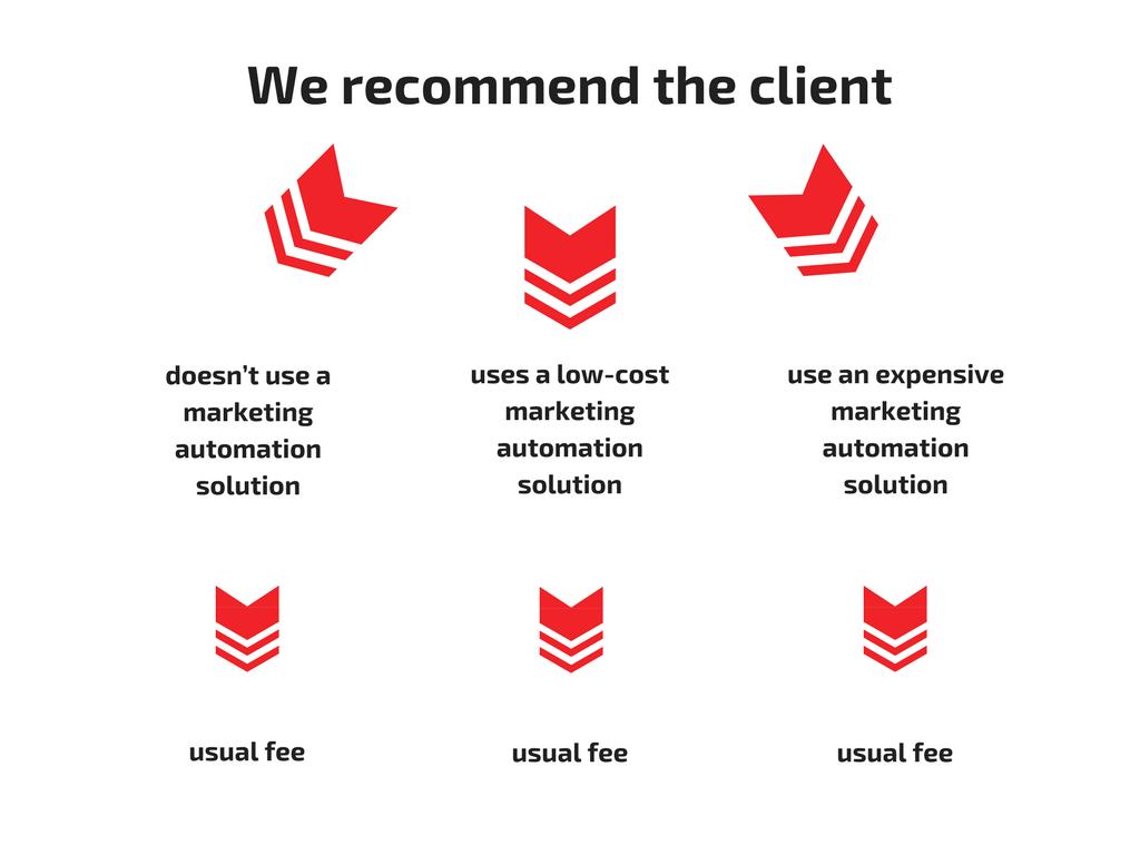 recommendations client casbeg
