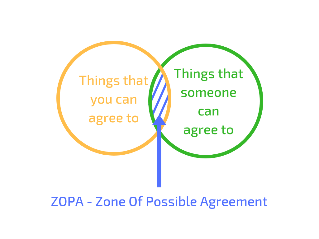 zone of possible agreement zopa