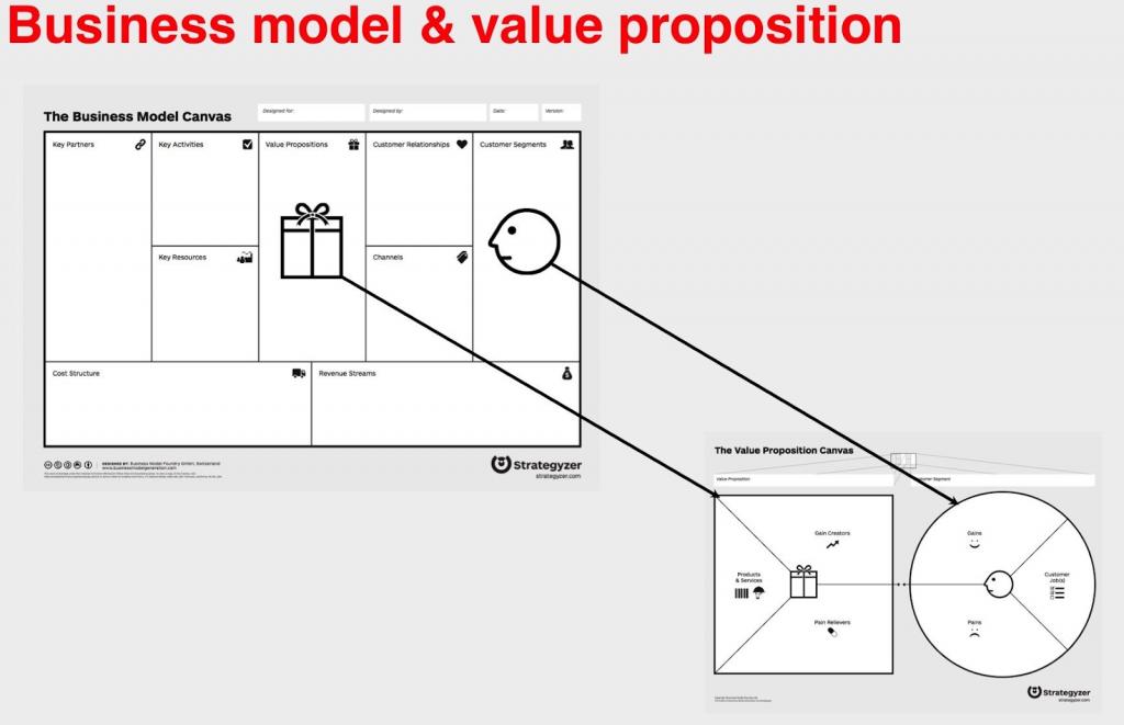 value proposition canvas a business model canvas