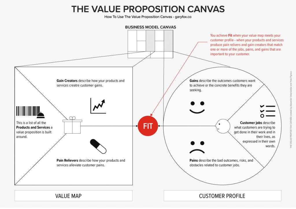 Mapa wartości i profil klienta
