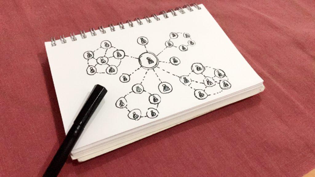 piramida kontaktów
